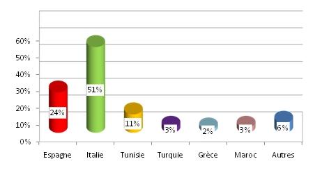 La Tunisie 2ème exportateur sur le Marché Mondial d'Huile d'Olive